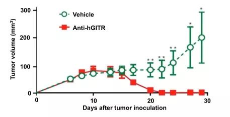 図4. hGITRモノクローナル抗体は抗腫瘍作用がある | サイヤジェン