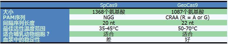 SpCas9与GeoCas9的比较