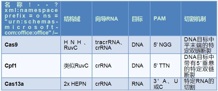 """""""比较常用的CRISPR酶""""/"""