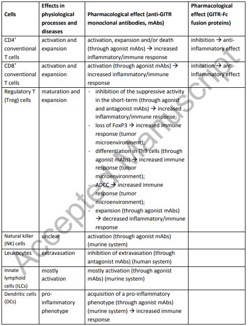 表1. GITRの免疫系細胞における機能 | Cyagen Japan
