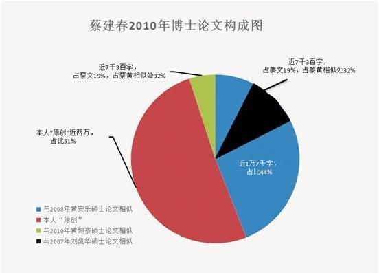 """""""蔡建春2010年论文构成表"""""""