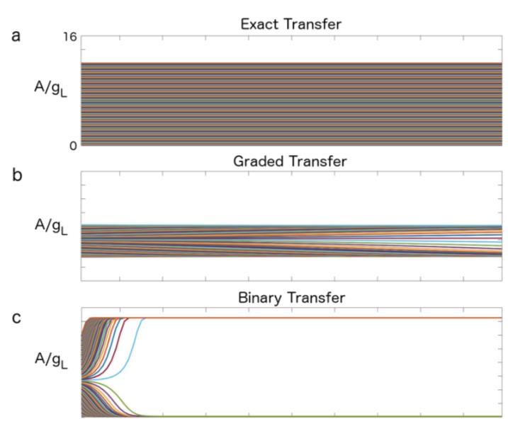 三种不同的传输模式下,输入不同电流幅值,随着网络层数(横轴)增加,输出幅值的变化
