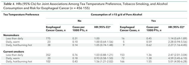 饮茶、抽烟、喝酒与食管癌之间的关系数据