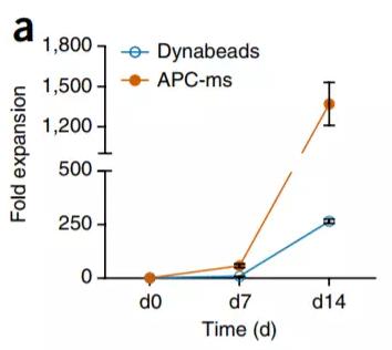 模拟 APC 的支架(APC-ms)在细胞的扩增上效率惊人