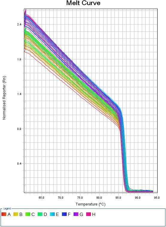 溶解曲线2